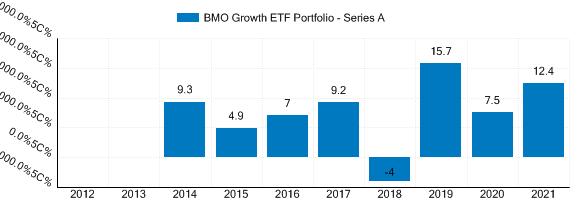Graph detailing past performance of BMO Growth ETF Portfolio